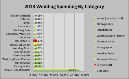 concluded that the average wedding in the us cost close to 30000 boston was around 36k the chart below shows a top level breakdown by category